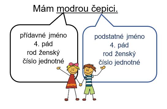 Mluvnické kategorie přídavných jmen se řídí podstatným jménem