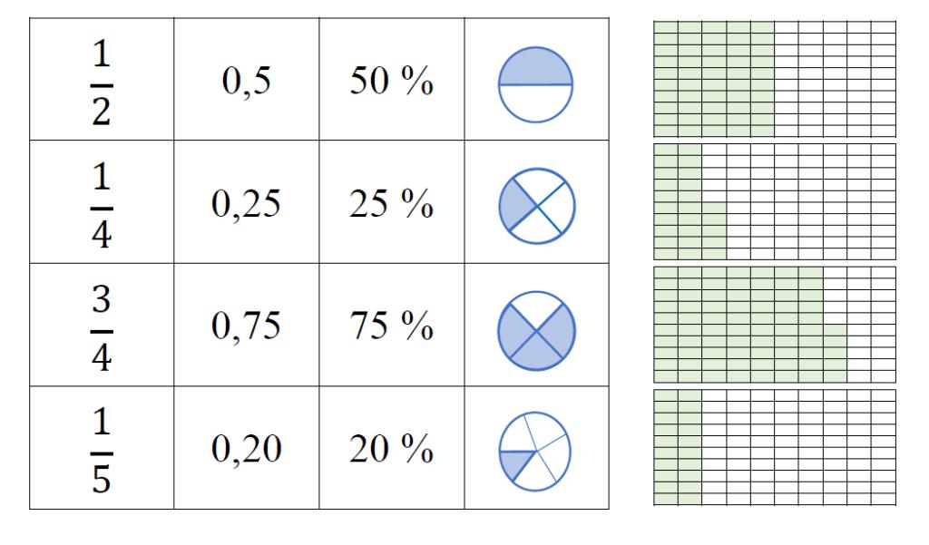 Pracovní list – ukázka a procvičení znázornění zlomků a desetinných čísel v grafu
